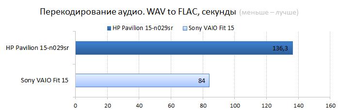 HP Pavilion 15-n029sr vs. Sont VAIO Fit 15 CPU performance test: audio encoding