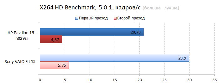 HP Pavilion 15-n029sr vs. Sont VAIO Fit 15 CPU performance test: video encoding