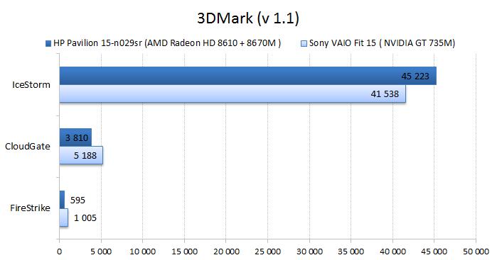 HP Pavilion 15-n029sr vs. Sont VAIO Fit 15 graphics performance test: 3DMark