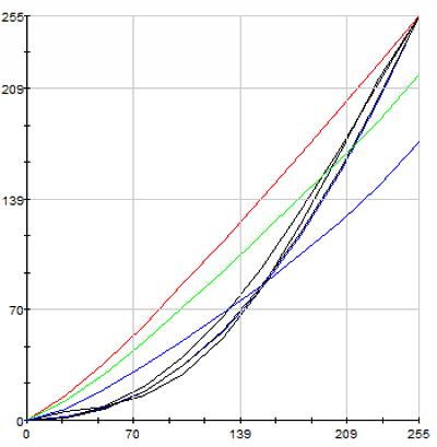 HP Pavilion 15-n029sr display test: gamma after calibration