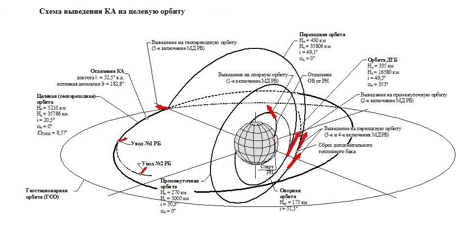 Схема выведения спутника
