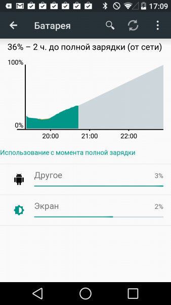 Android L - Версия 5.0 Мир Android  - sm.battery-L.600