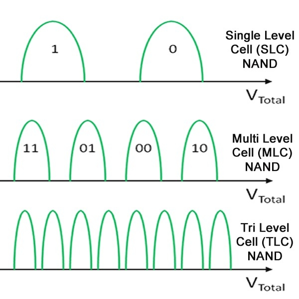 TLC: три ячейки, восемь состояний, но и восемь напряжений программирования