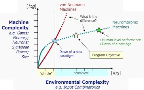 Архитектура фон Неймана плохо справляется с логарифмическим ростом вводных данных