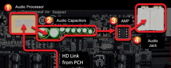 Gigabyte DirectAudio: экранирование, короткий тракт, качественные компоненты