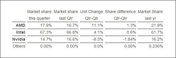 Рынок графических ускорителей сокращается