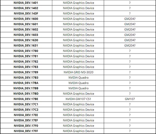 Вторая часть списка новых Device ID