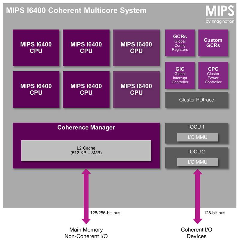Архитектура мультиядерного модуля на базе I6400