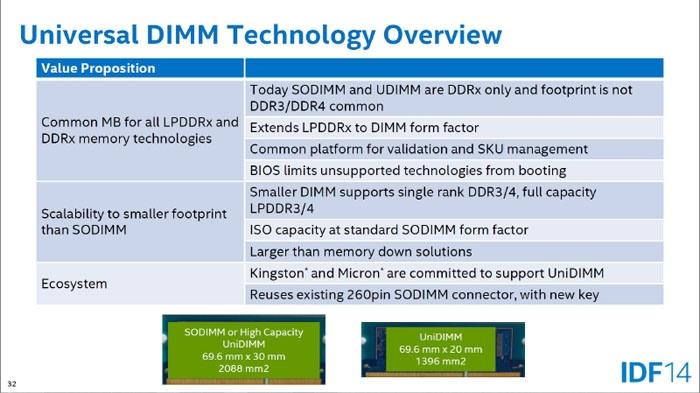 Стандарт UniDIMM совместим с существующим разъёмом SODIMM, требует нового ключа