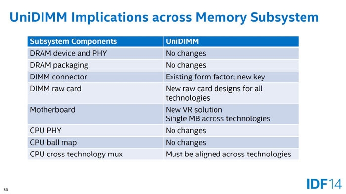Внедрение UniDIMM не потребует больших усилий