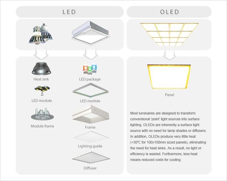 Освещение на OLED-панелях удобнее и компактнее классического светодиодного