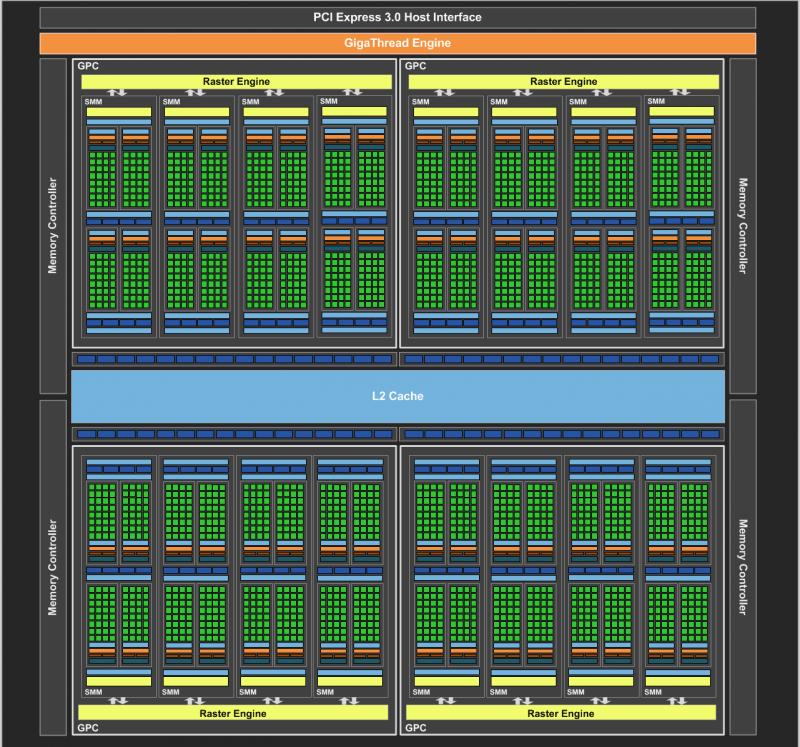 Блок-схема NVIDIA GM204