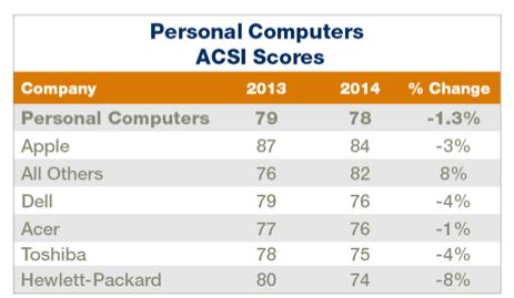 """Apple лидирует в рейтинге ACSI по степени удовлетворенности пользователей компьютеров"""""""