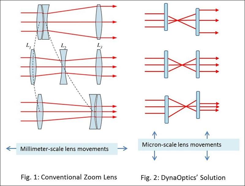 линз: оптические элементы