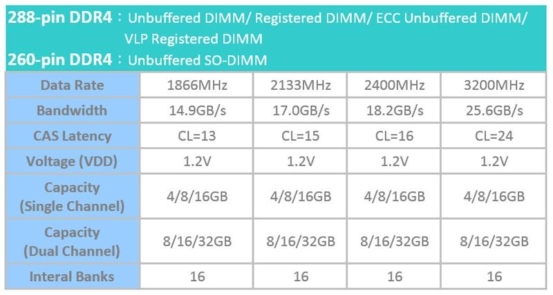 В серию Kingmax Zeus DDR4 вошли модули памяти