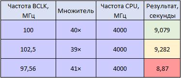 Результаты тестирования в Windows 10