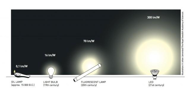 """Нобелевская премия по физике присуждена за создание синих светодиодов"""""""