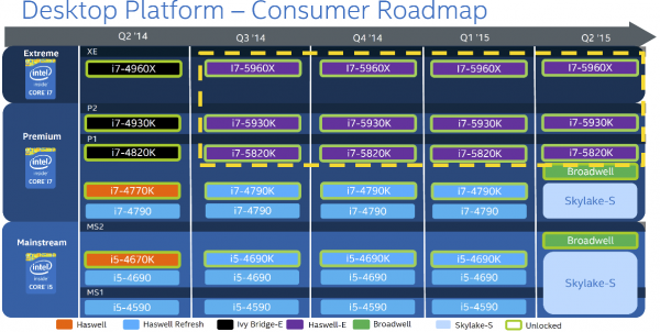 Многообещающий план Intel, угодивший в интернет