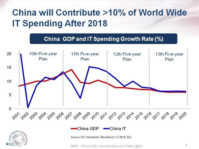 После 2016 года рост расходов на ИТ в КНР сравняется с подъемом ВВП. Ресурс IDC.