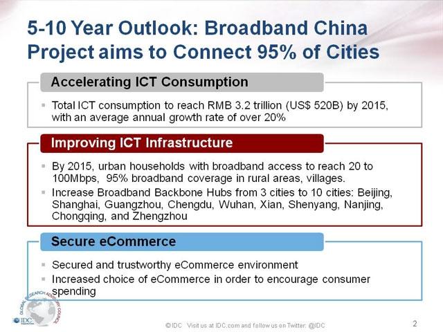 В следующем году почти любой китаец может пользоваться широкополосным включением. Ресурс IDC.