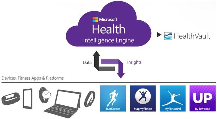 Майкрософт Health