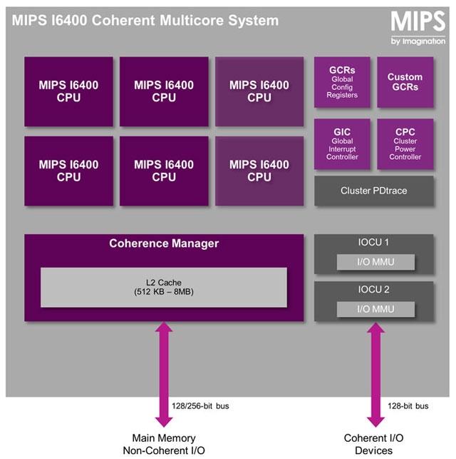 Кластер из 6 ядер на основе ядер MIPS Warrior i6400. Ресурс Imagination Технолоджис.