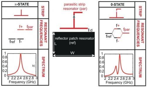 Справа и слева 2 положения контролируемого элемента в резонансном контуре. Изображение Scientific Reports.