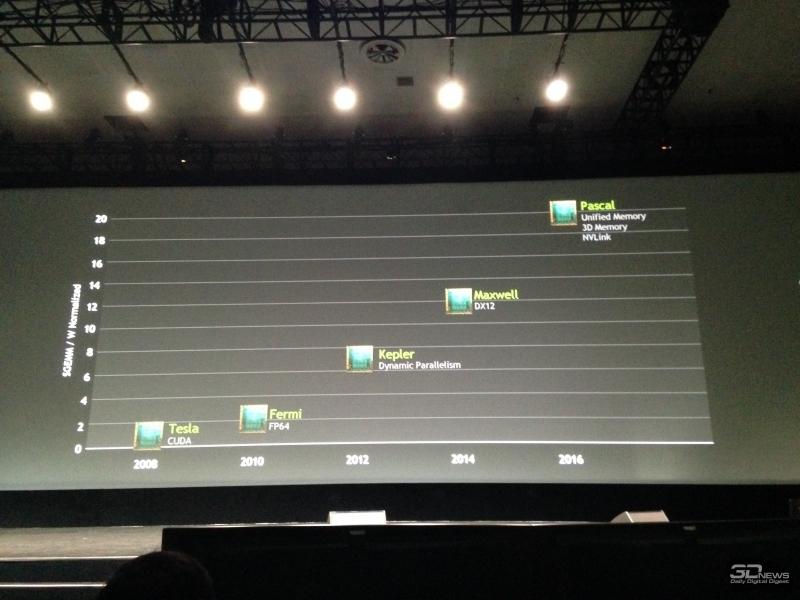Перспективный план NVIDIA