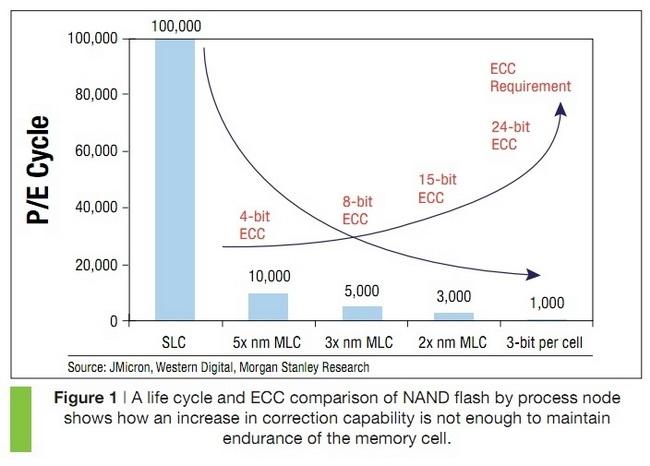 Снижение надёжности NAND зависимо от общепризнанных мерок техпроцесса и числа бит на ячейку