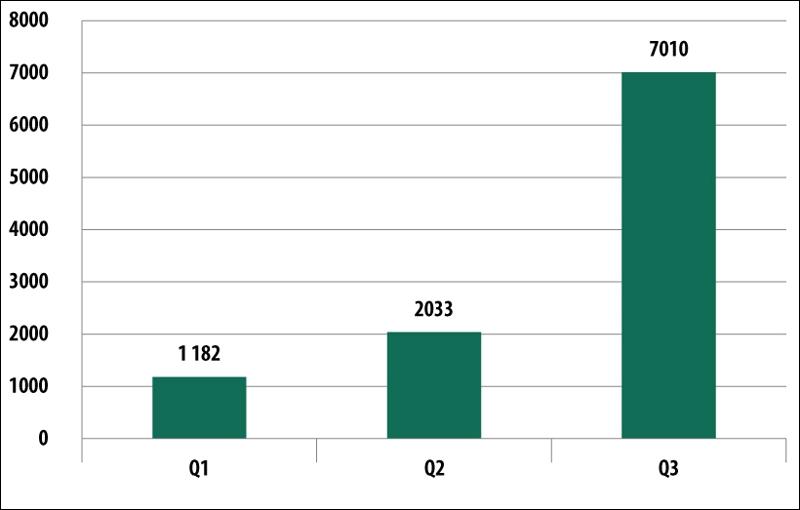Число выявленных мобильных банковских троянов (2014 год)