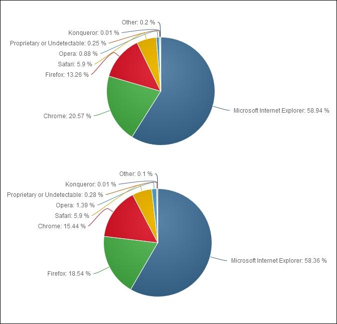 Рыночные доли браузеров в ноябре 2014-го (вверху) и ноябре 2013 года