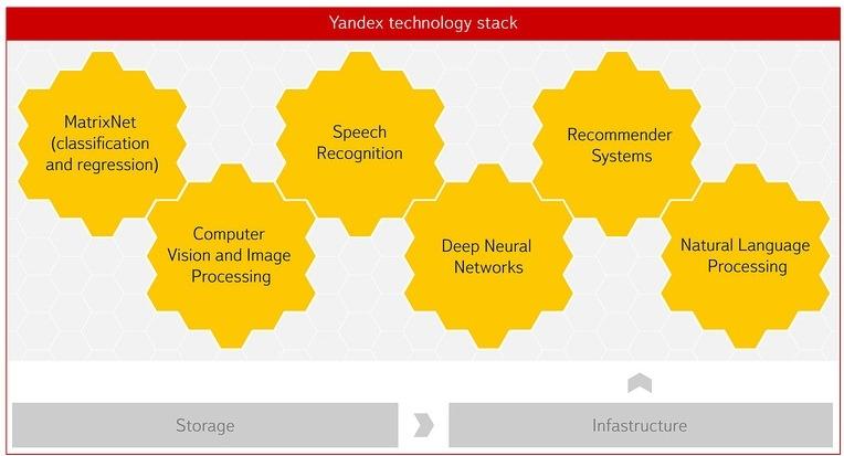 Анонсирован сервис Yandex Data Factory для работы с «большими данными
