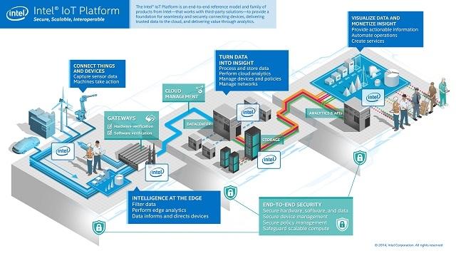 """Intel представила собственную IoT-платформу"""""""