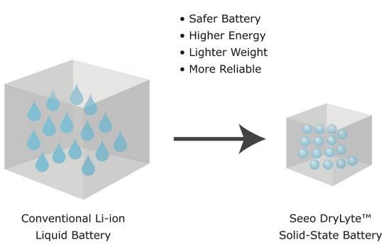 Samsung инвестировала в разработчика аккумуляторов