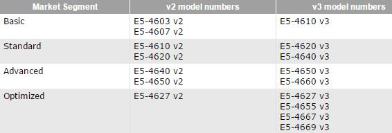 На специализированные модели Xeon явно есть спрос