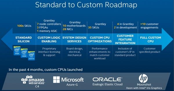 Intel Xeon: от стандартных до почти проприетарных