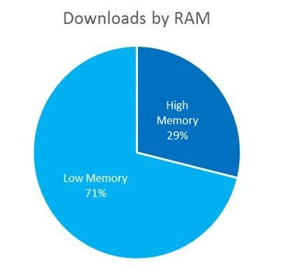 Количество загрузок приложений по объёму памяти