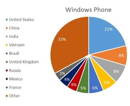 Количество загрузок по странам