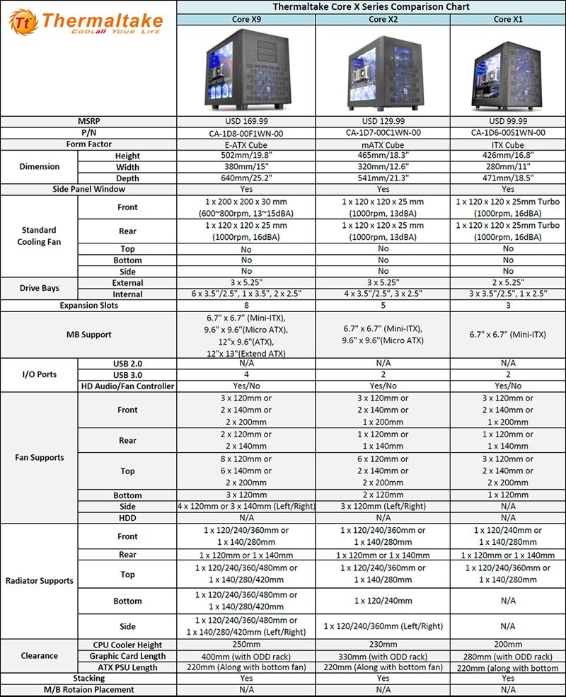 CES 2015: корпуса Thermaltake Core X Cube с гибкими возможностями компоновки