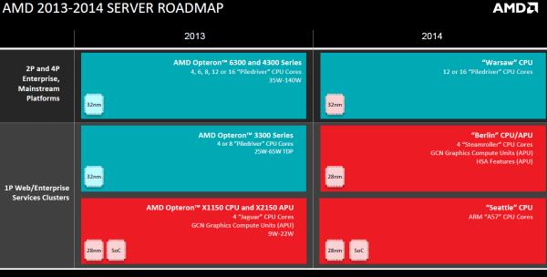 Текущие серверные планы AMD