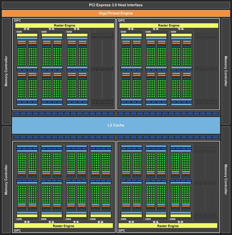 NVIDIA GeForce GTX 970 в деталях: 56 RBE и урезанный кеш
