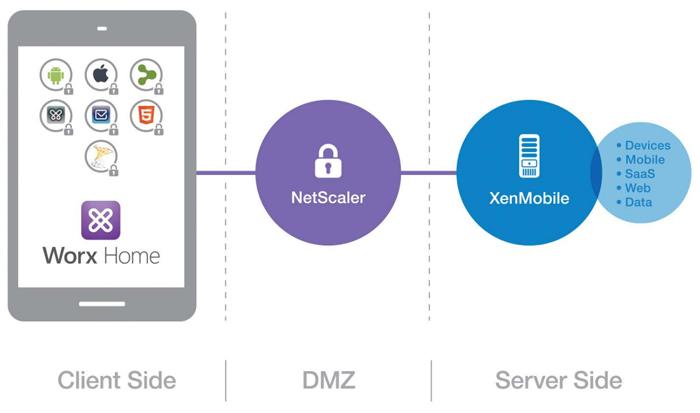 Citrix Systems анонсировала новую версию XenMobile 10
