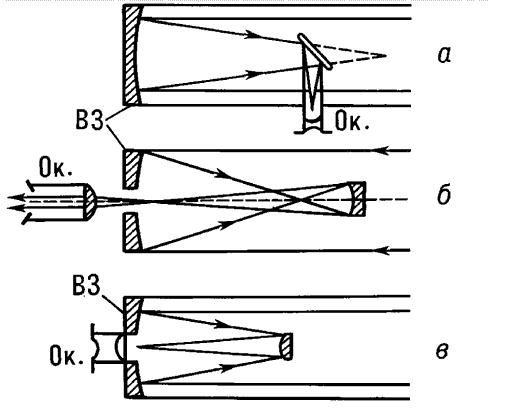 Примеры оптических схем телескопов рефлекторов