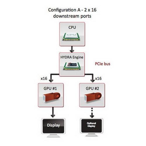 DirectX 12 позволит работать в тандеме Radeon и GeForce