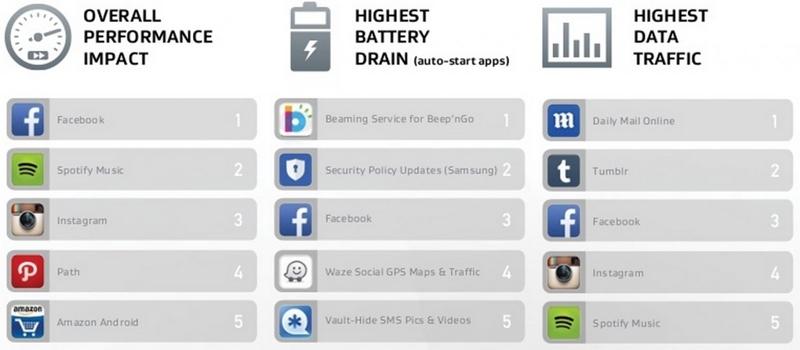 """рейтинг """"ресурсоёмких"""" программ для платформы Android"""