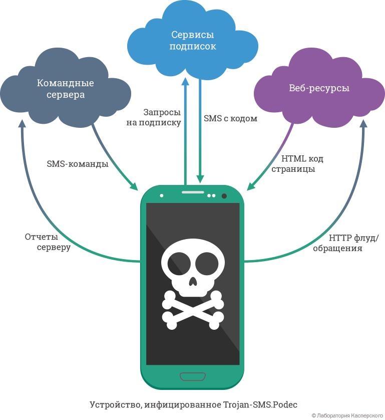 Trojan-SMS.AndroidOS.Podec