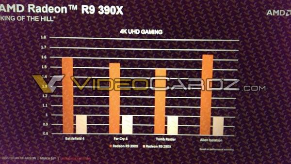 AMD Radeon R9 390X обойдётся дороже $700