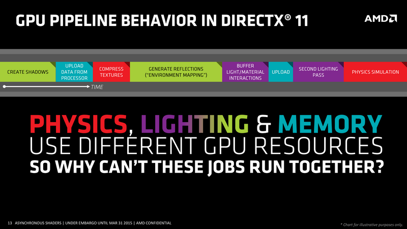 Графический конвейер в DirectX 11