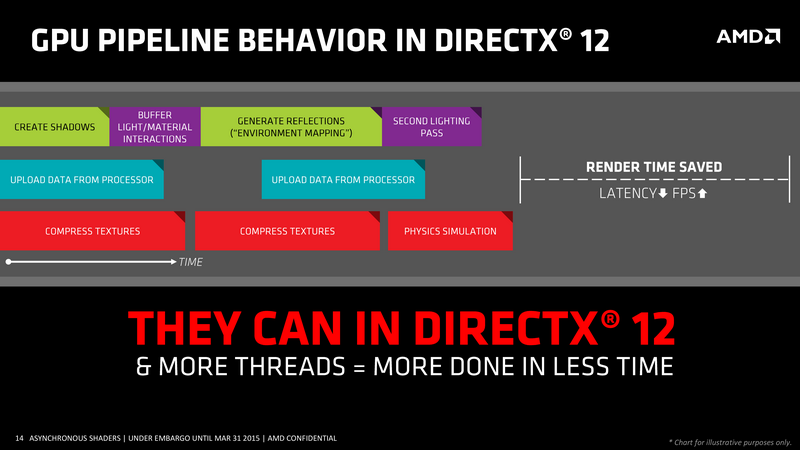 Параллелизм в DirectX 12
