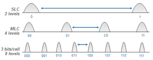 Чем выше плотность записи, тем чувствительнее память к дрейфу программирующих напряжений